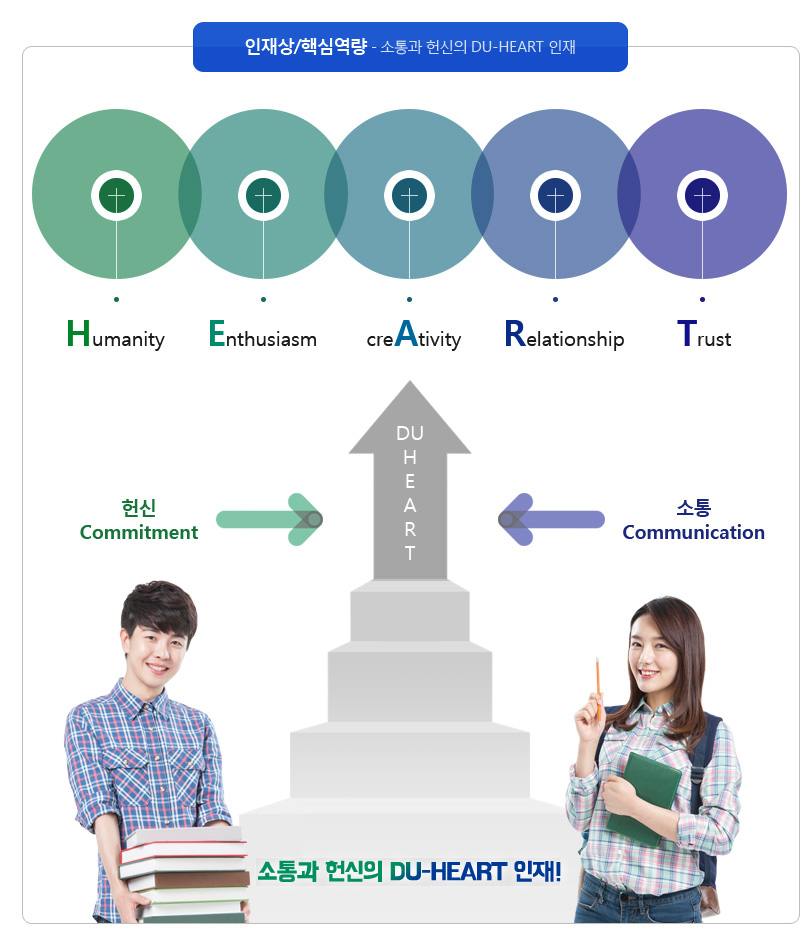 인재상/핵심역량 - 소통과 헌신의 DU-HEART 인재 Humanity Enthusiasm creAtivity Relationshop Trust 헌신 Commitment DUHEART 소통 Commenication 소통과 헌신의 DU-HEART 인재!